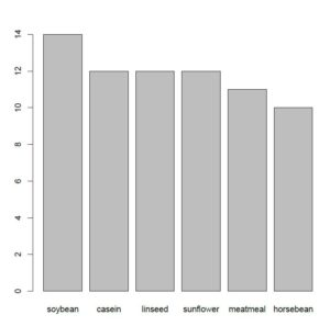 can boxplots be used for categorical data in R? Yes! This example shows you how to create a barplot from a table in r.