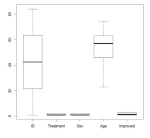 categorical data visualization examples - boxplot in R; part of our tutorial on graphs for categorical data in r.
