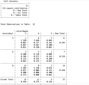 how to build a frequency table