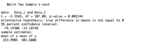 how to find t statistic in r; 2 sample t test in r unequal variances example.