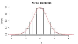 test for normal distribution r