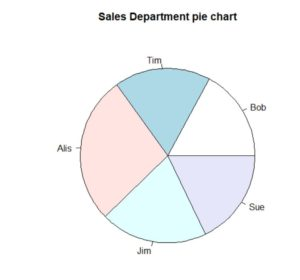 how to create a pie chart using R. Part of our larger discussion on how to create charts.