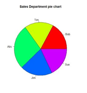 how to make a pie chart in r from data. shows how to work with r pie chart colors.