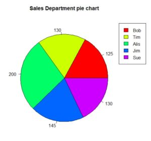 how to create pie charts in r. part of our larger series about pie charts in r.