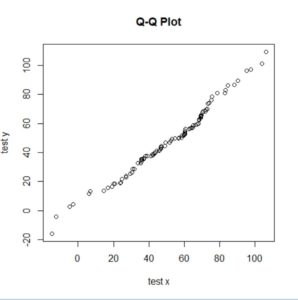 how to make quantile-quantile plots, typically a qq plot of residuals.